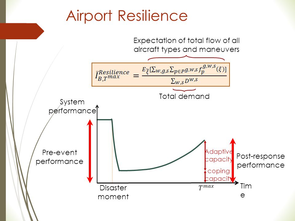 Airport Resilience System performance Tim e 18 Disaster moment Pre-event performance Post-response performance coping capacity Adaptive capacity Expec