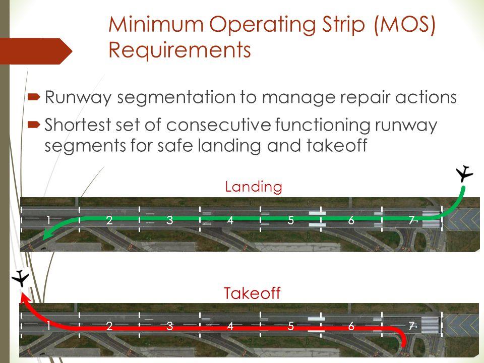 Minimum Operating Strip (MOS) Requirements  Runway segmentation to manage repair actions  Shortest set of consecutive functioning runway segments fo