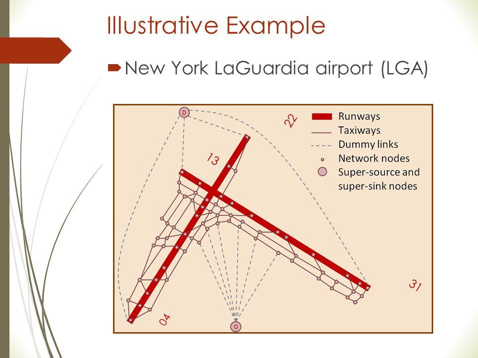 Illustrative Example  New York LaGuardia airport (LGA) 13 31 22 04
