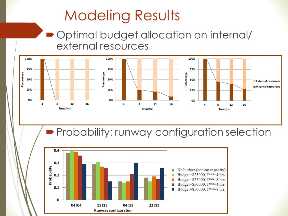 Modeling Results  Optimal budget allocation on internal/ external resources  Probability: runway configuration selection