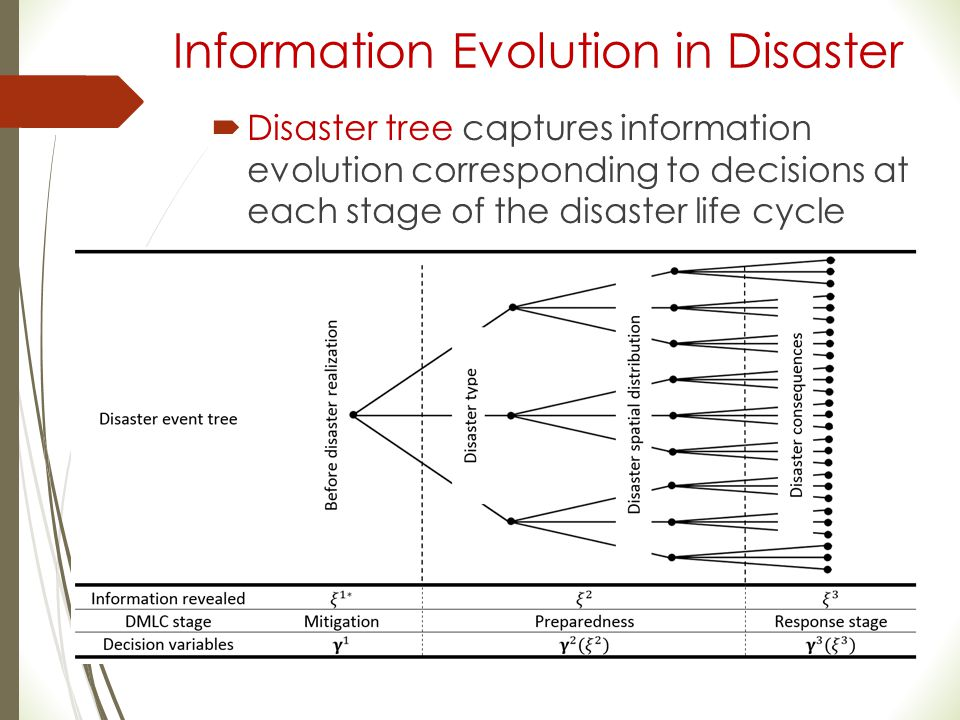 Information Evolution in Disaster  Disaster tree captures information evolution corresponding to decisions at each stage of the disaster life cycle