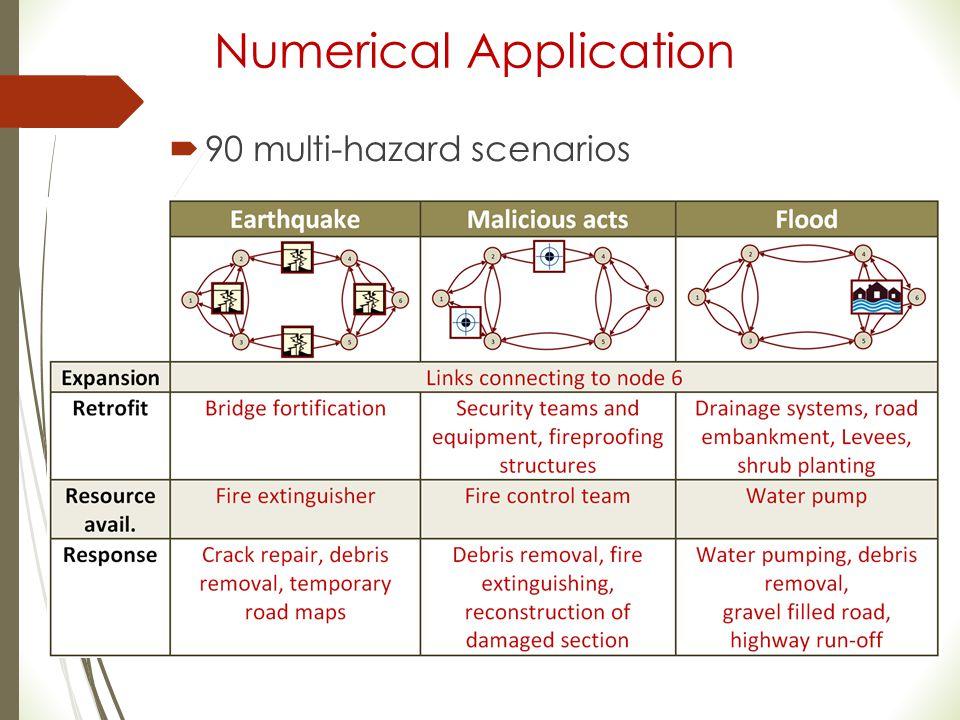 Numerical Application  90 multi-hazard scenarios