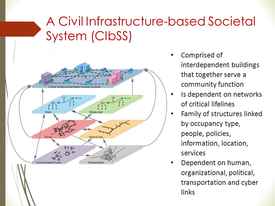 A Civil Infrastructure-based Societal System (CIbSS) Comprised of interdependent buildings that together serve a community function Is dependent on ne
