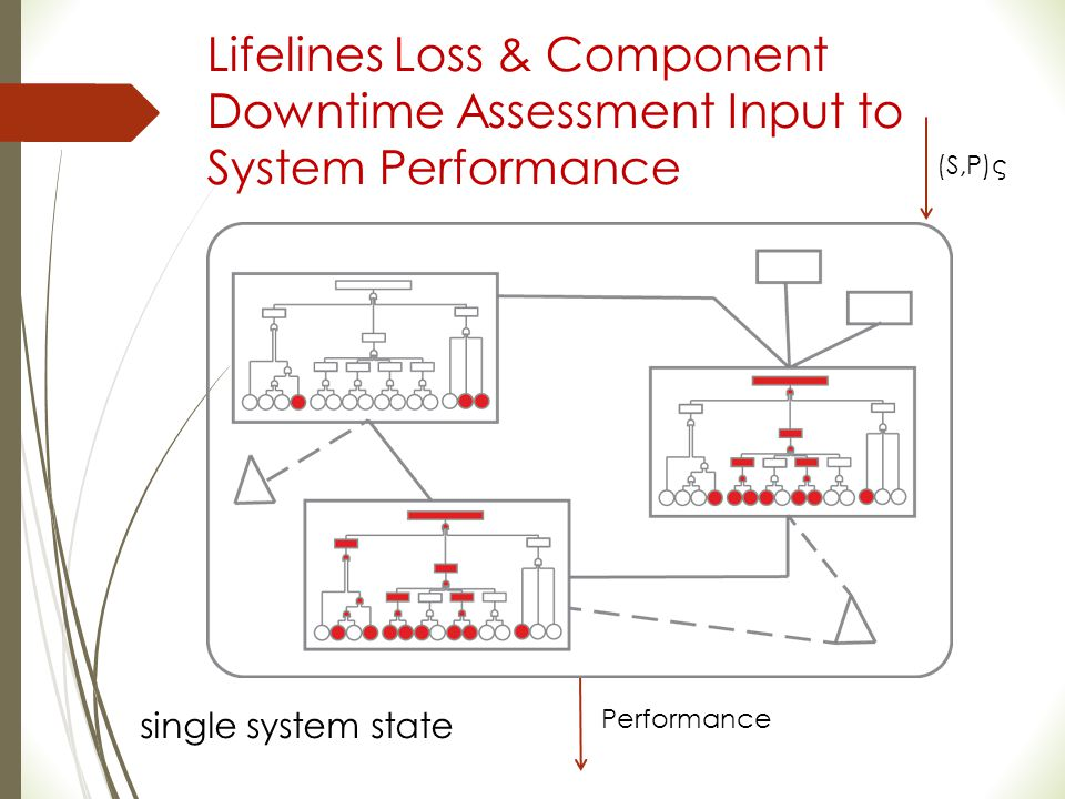 Lifelines Loss & Component Downtime Assessment Input to System Performance (S,P)ς Performance single system state
