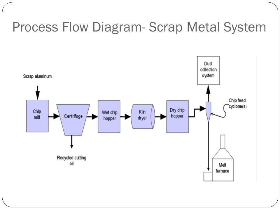 Process Flow Diagram- Scrap Metal System