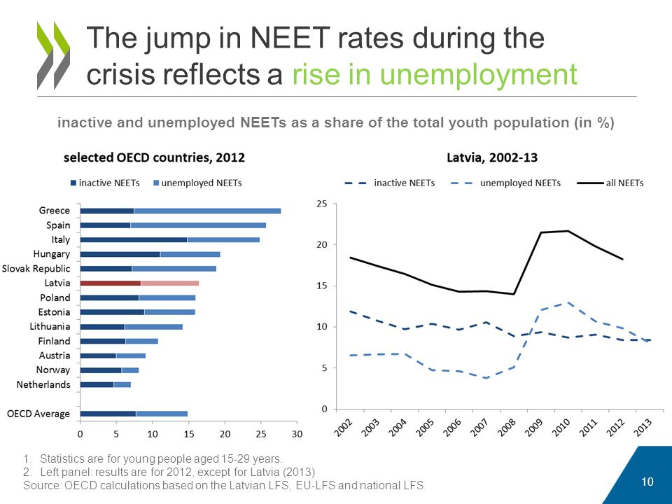The jump in NEET rates during the crisis reflects a rise in unemployment 10 inactive and unemployed NEETs as a share of the total youth population (in %) 1.Statistics are for young people aged 15-29 years.