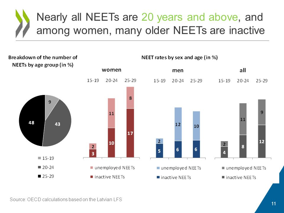 Nearly all NEETs are 20 years and above, and among women, many older NEETs are inactive 11 Source: OECD calculations based on the Latvian LFS