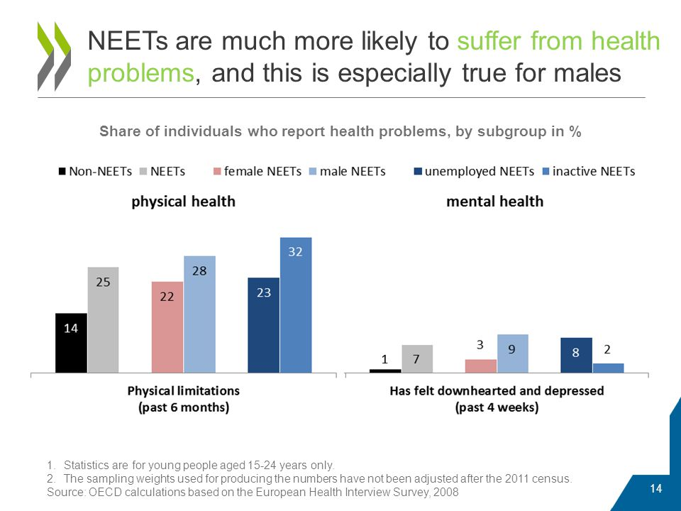 NEETs are much more likely to suffer from health problems, and this is especially true for males 14 Share of individuals who report health problems, by subgroup in % 1.Statistics are for young people aged 15-24 years only.