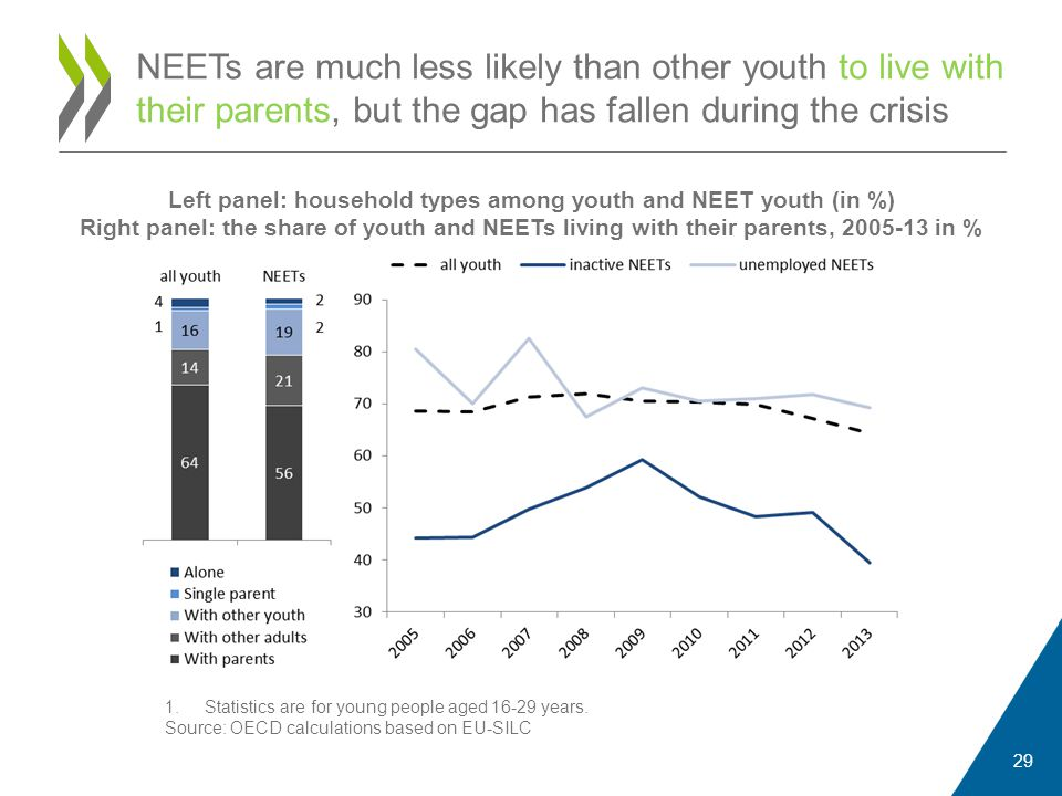 NEETs are much less likely than other youth to live with their parents, but the gap has fallen during the crisis 29 1.Statistics are for young people aged 16-29 years.