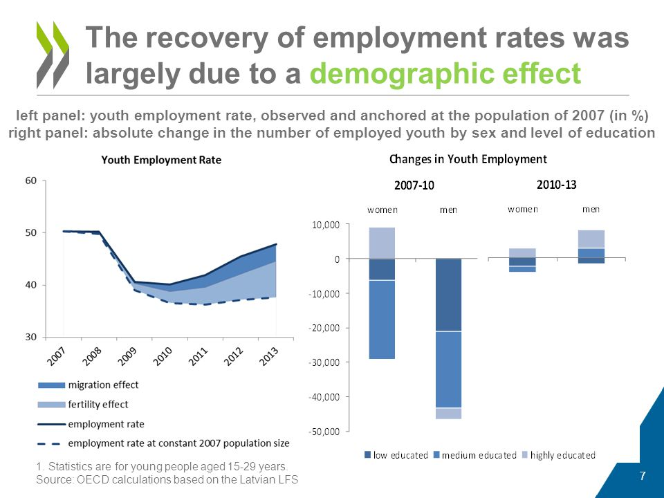 The recovery of employment rates was largely due to a demographic effect left panel: youth employment rate, observed and anchored at the population of 2007 (in %) 7 right panel: absolute change in the number of employed youth by sex and level of education 1.