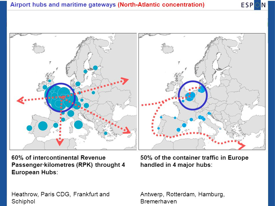 Airport hubs and maritime gateways (North-Atlantic concentration) 60% of intercontinental Revenue Passenger·kilometres (RPK) throught 4 European Hubs: Heathrow, Paris CDG, Frankfurt and Schiphol 50% of the container traffic in Europe handled in 4 major hubs: Antwerp, Rotterdam, Hamburg, Bremerhaven