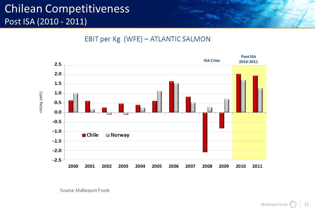 11 Source: Multiexport Foods EBIT per Kg (WFE) – ATLANTIC SALMON Chilean Competitiveness Post ISA (2010 - 2011)