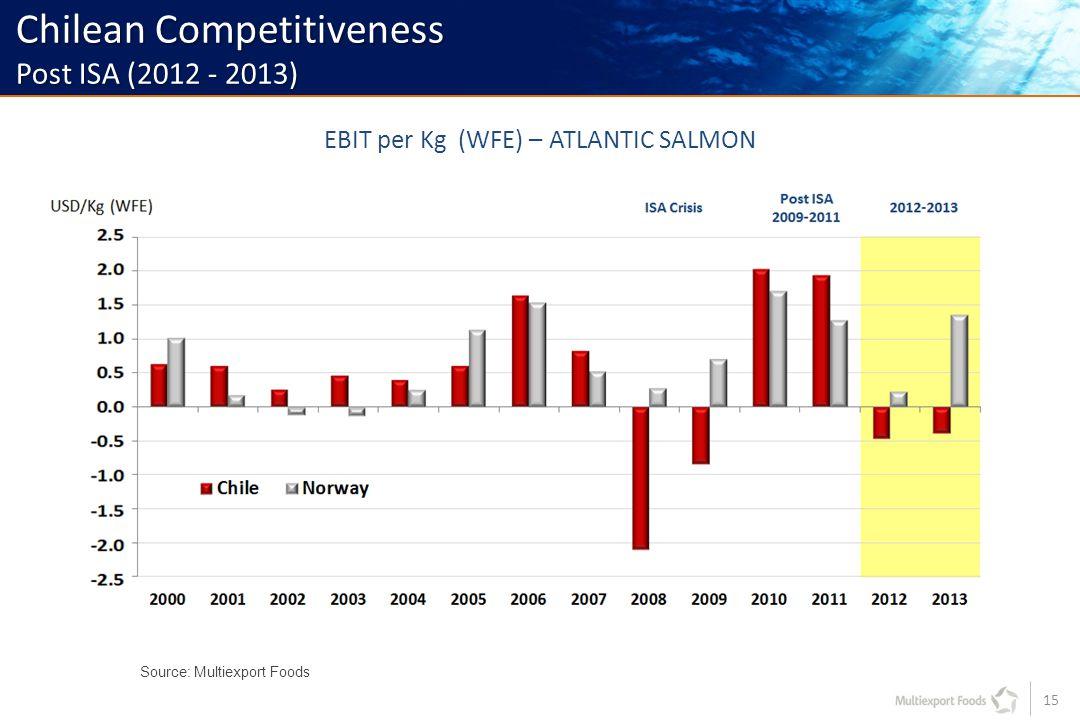 15 Source: Multiexport Foods EBIT per Kg (WFE) – ATLANTIC SALMON Chilean Competitiveness Post ISA (2012 - 2013)