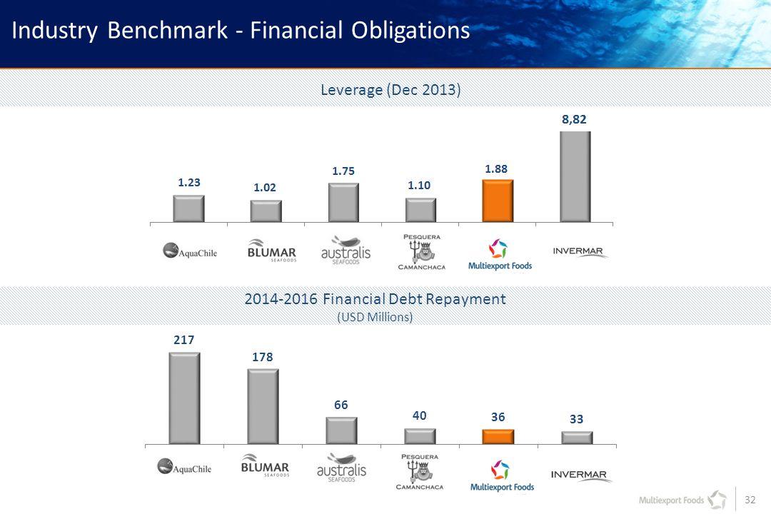 32 Industry Benchmark - Financial Obligations 8,82