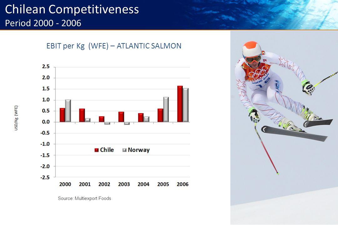 5 Source: Multiexport Foods Current situation Chilean Competitiveness Period 2000 - 2006 EBIT per Kg (WFE) – ATLANTIC SALMON