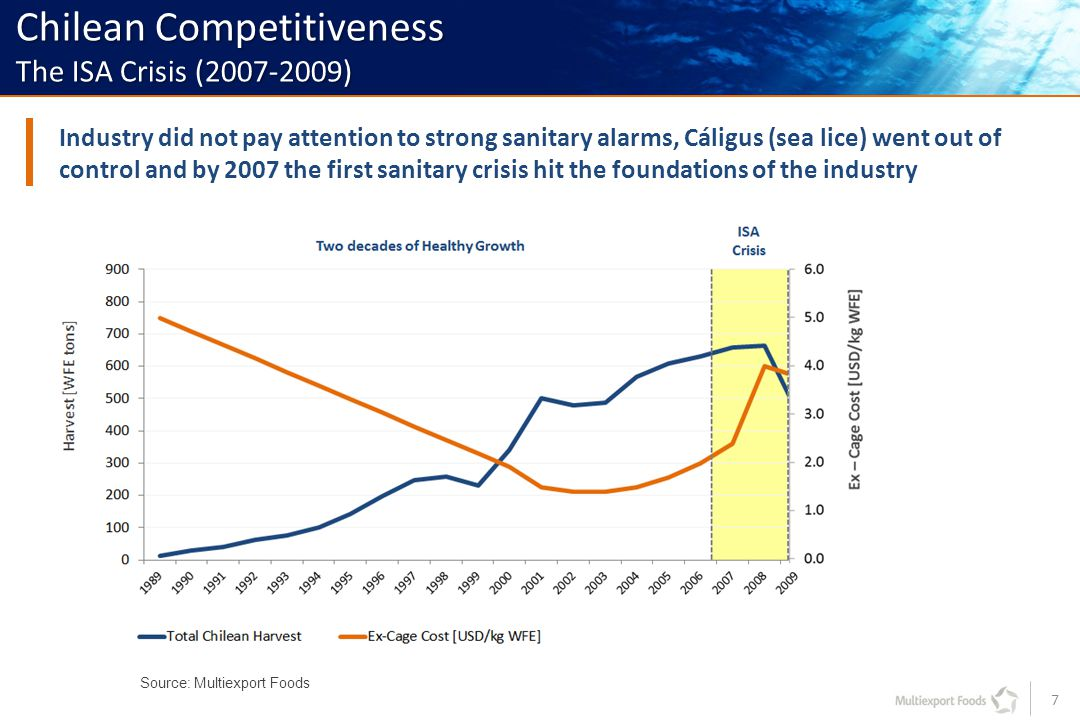 7 Industry did not pay attention to strong sanitary alarms, Cáligus (sea lice) went out of control and by 2007 the first sanitary crisis hit the foundations of the industry Source: Multiexport Foods Chilean Competitiveness The ISA Crisis (2007-2009)