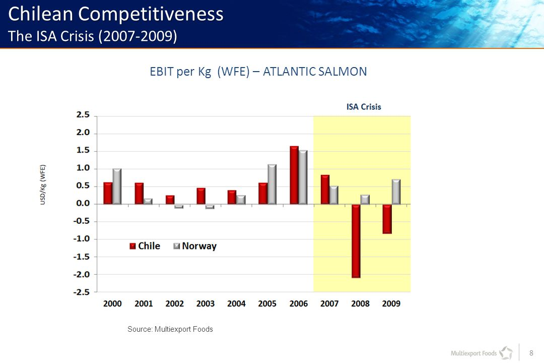 8 Source: Multiexport Foods Chilean Competitiveness The ISA Crisis (2007-2009) EBIT per Kg (WFE) – ATLANTIC SALMON
