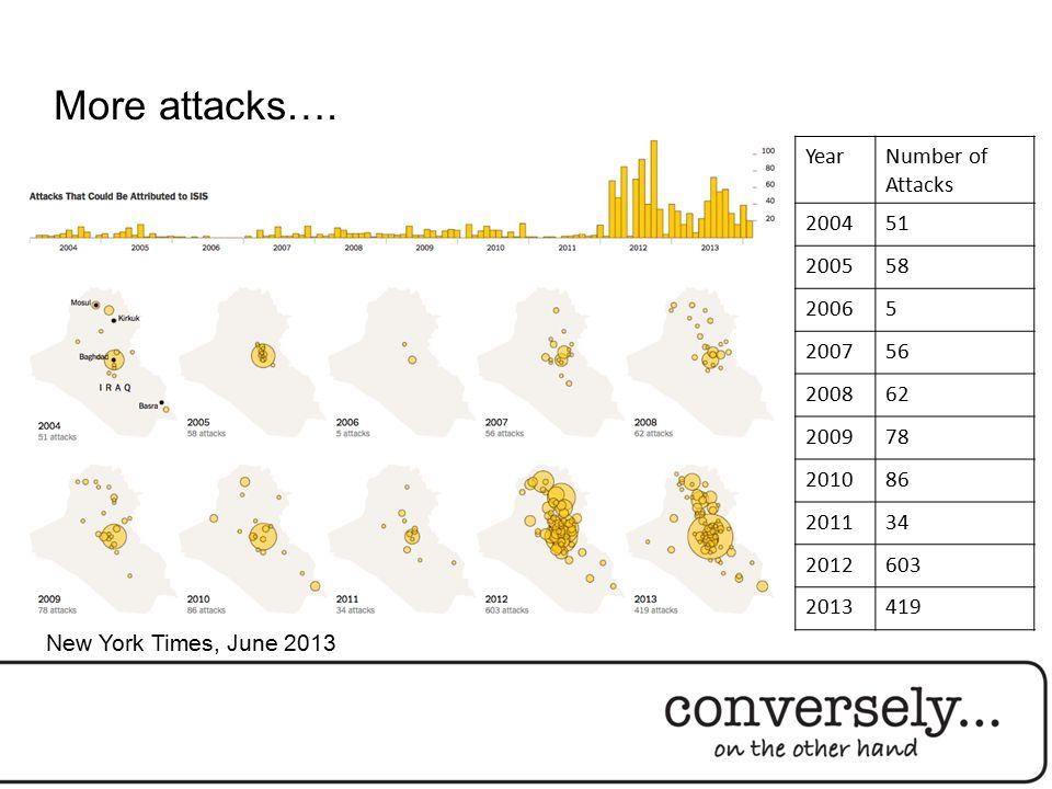 More attacks…. YearNumber of Attacks 200451 200558 20065 200756 200862 200978 201086 201134 2012603 2013419 New York Times, June 2013