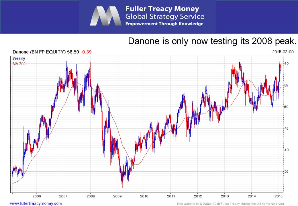 Danone is only now testing its 2008 peak.
