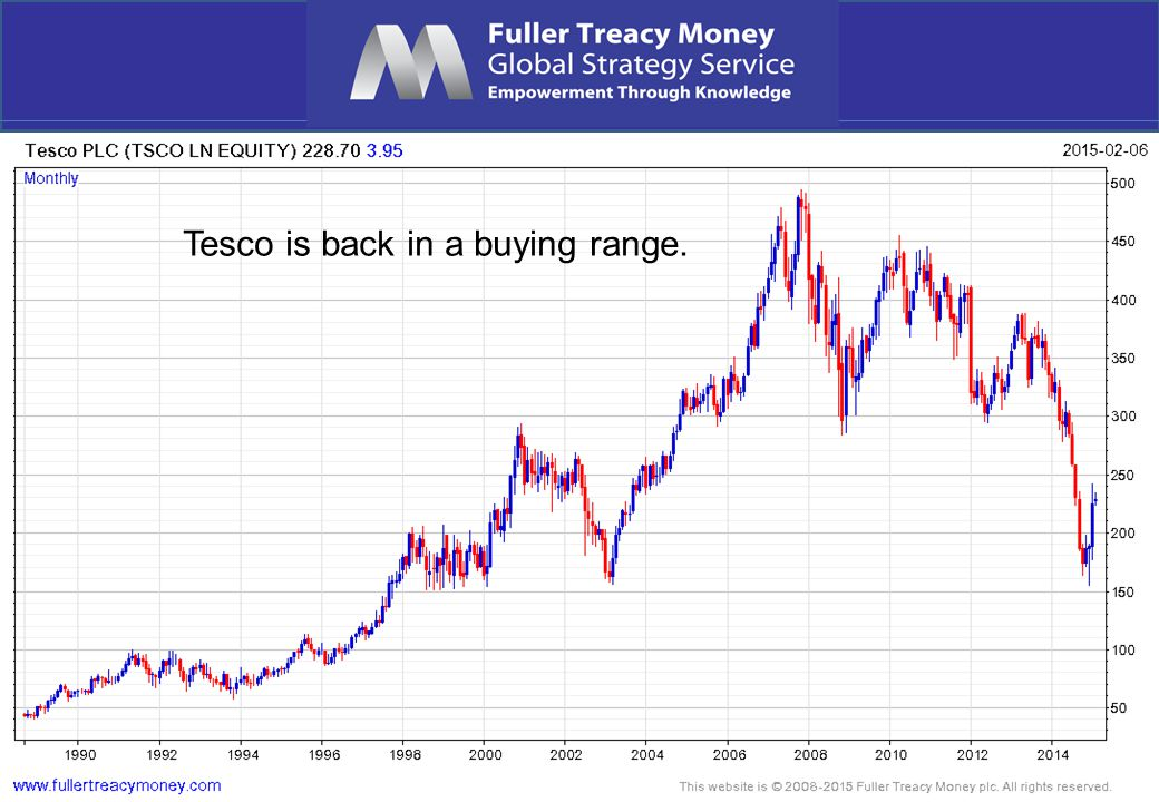 Tesco is back in a buying range.