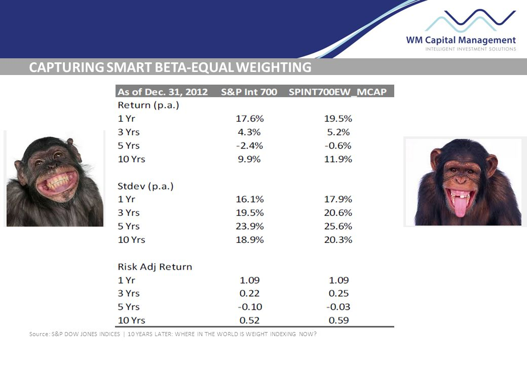 CAPTURING SMART BETA-EQUAL WEIGHTING Source: S&P DOW JONES INDICES | 10 YEARS LATER: WHERE IN THE WORLD IS WEIGHT INDEXING NOW