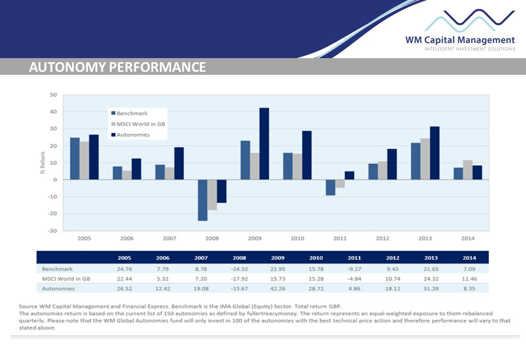 AUTONOMY PERFORMANCE -£100,000 pension fund -£500 per month income Source: WM Capital Management, December 2000 to August 2014 Trend Following- invest