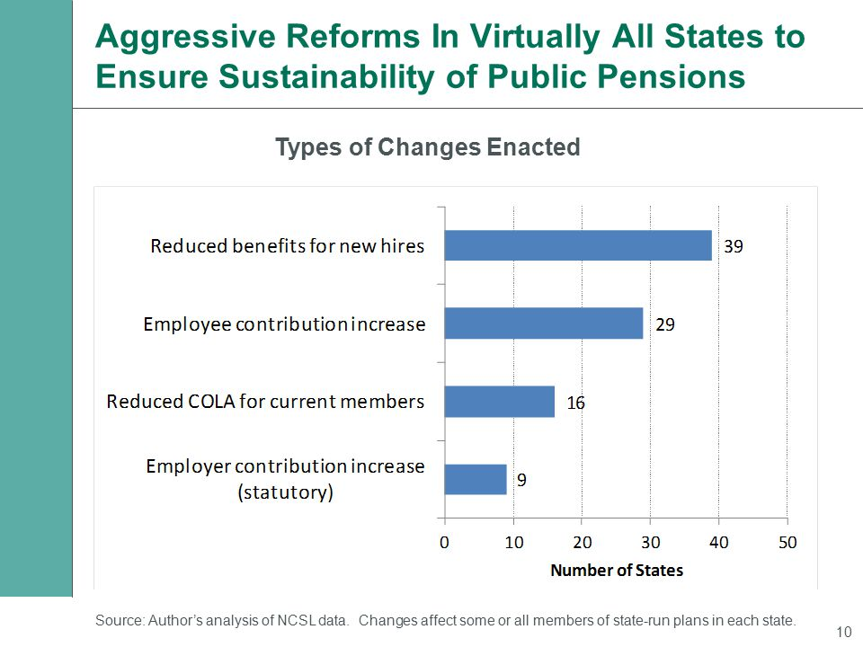 Aggressive Reforms In Virtually All States to Ensure Sustainability of Public Pensions Source: Author's analysis of NCSL data.