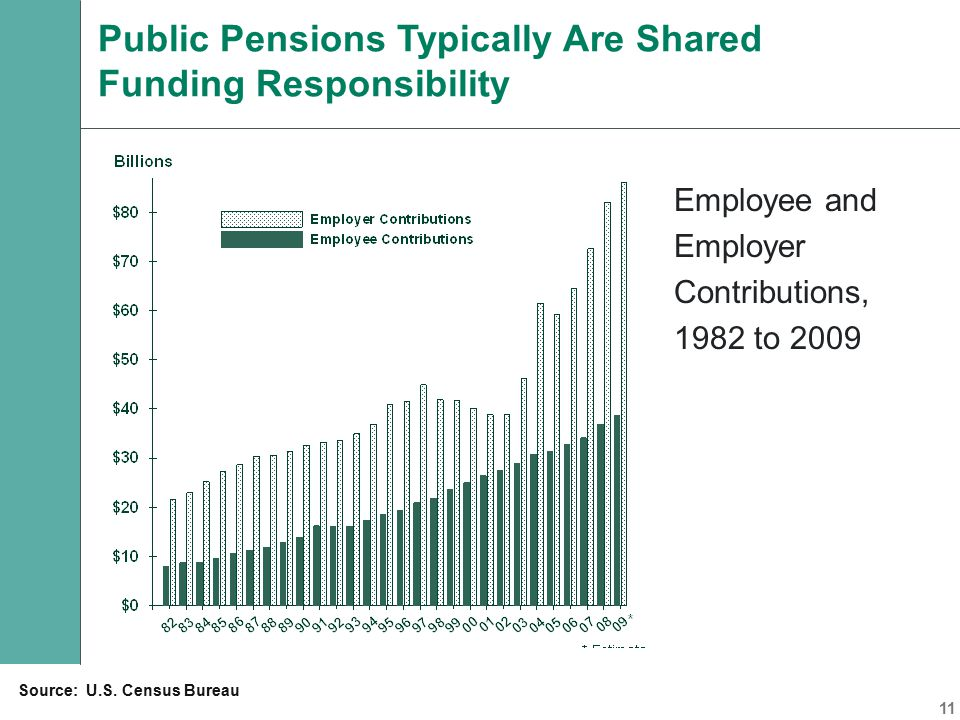 Employee and Employer Contributions, 1982 to 2009 Public Pensions Typically Are Shared Funding Responsibility Source: U.S.