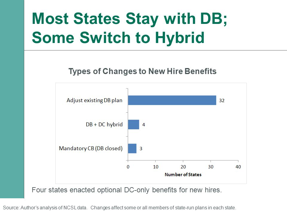 Most States Stay with DB; Some Switch to Hybrid Types of Changes to New Hire Benefits Four states enacted optional DC-only benefits for new hires.