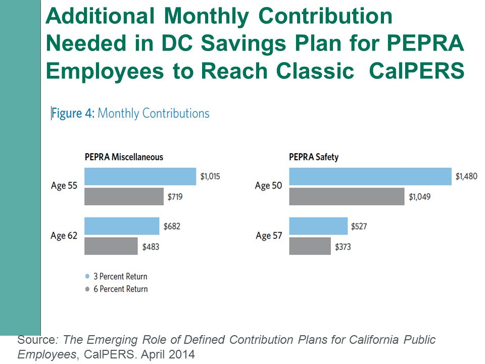 Additional Monthly Contribution Needed in DC Savings Plan for PEPRA Employees to Reach Classic CalPERS Source: The Emerging Role of Defined Contributi