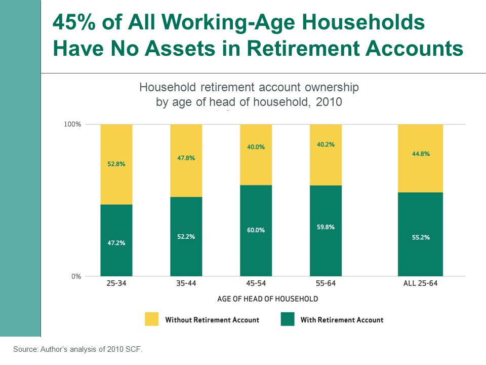 45% of All Working-Age Households Have No Assets in Retirement Accounts Household retirement account ownership by age of head of household, 2010 Sourc