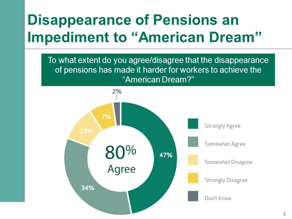 Disappearance of Pensions an Impediment to American Dream To what extent do you agree/disagree that the disappearance of pensions has made it harder for workers to achieve the American Dream? 3