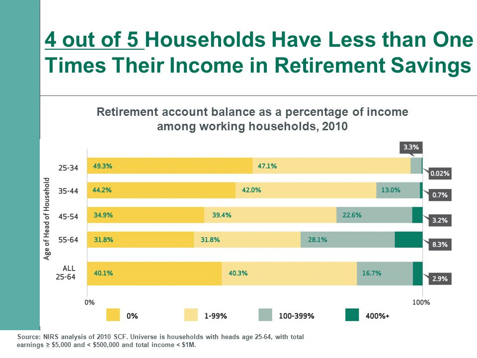 4 out of 5 Households Have Less than One Times Their Income in Retirement Savings Retirement account balance as a percentage of income among working h