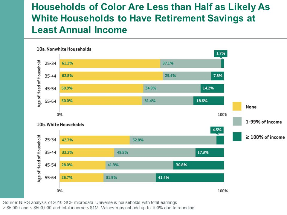Households of Color Are Less than Half as Likely As White Households to Have Retirement Savings at Least Annual Income Source: NIRS analysis of 2010 SCF microdata.
