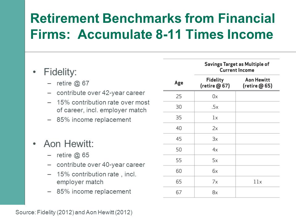Retirement Benchmarks from Financial Firms: Accumulate 8-11 Times Income Fidelity: –retire @ 67 –contribute over 42-year career –15% contribution rate over most of career, incl.