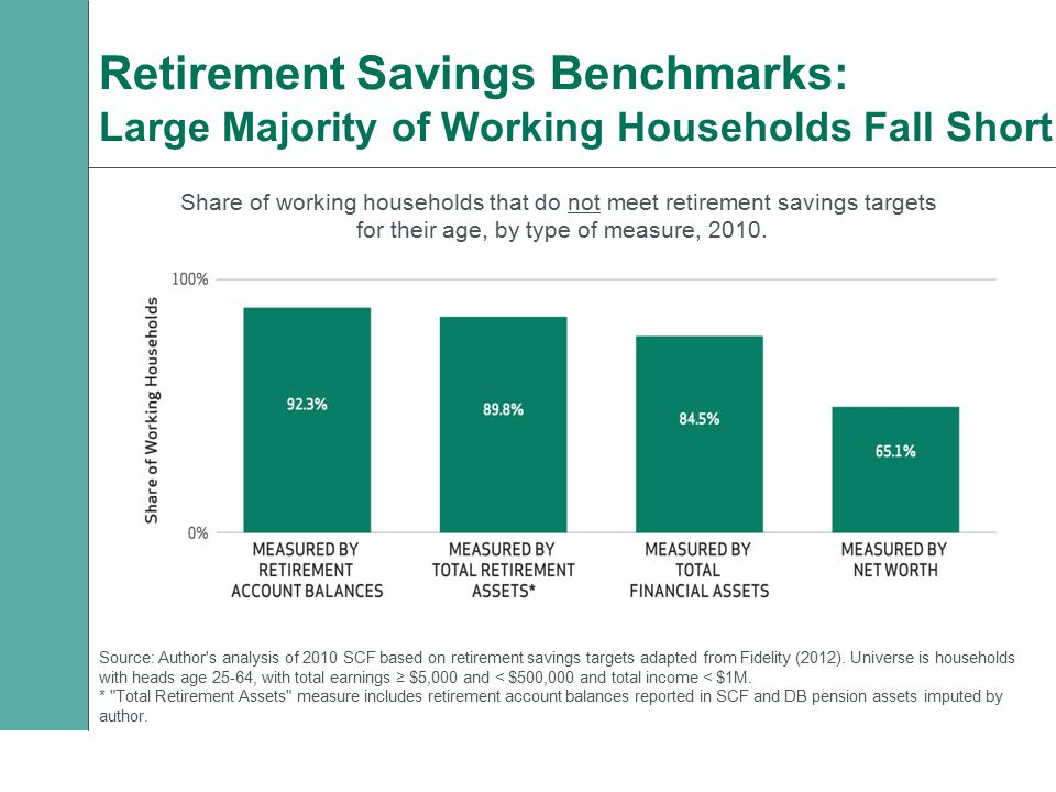 Retirement Savings Benchmarks: Large Majority of Working Households Fall Short Share of working households that do not meet retirement savings targets for their age, by type of measure, 2010.