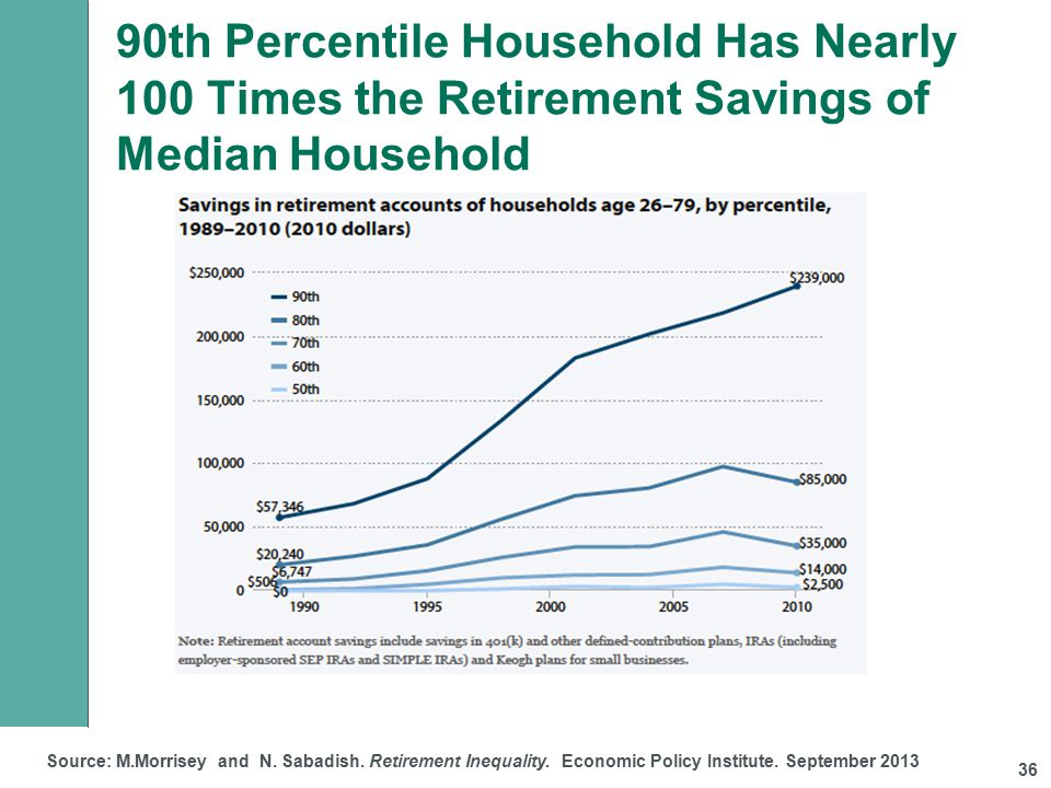 90th Percentile Household Has Nearly 100 Times the Retirement Savings of Median Household 36 Source: M.Morrisey and N.