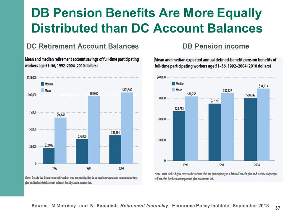 DB Pension Benefits Are More Equally Distributed than DC Account Balances 37 Source: M.Morrisey and N.