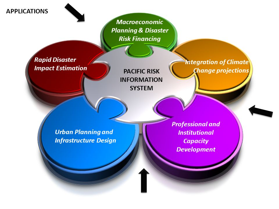 PACIFIC RISK INFORMATION SYSTEM Integration of Climate Change projections Urban Planning and Infrastructure Design Professional and Institutional Capa