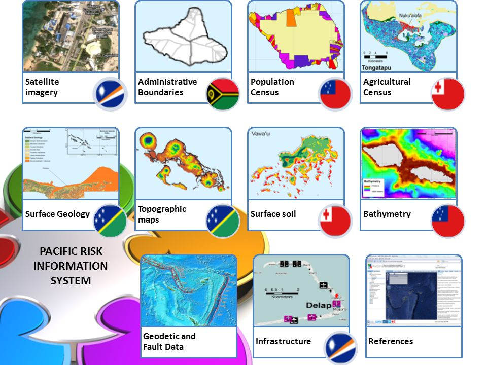 PACIFIC RISK INFORMATION SYSTEM Satellite imagery Administrative Boundaries Population Census Agricultural Census Surface Geology Topographic maps Surface soilBathymetry Geodetic and Fault Data InfrastructureReferences