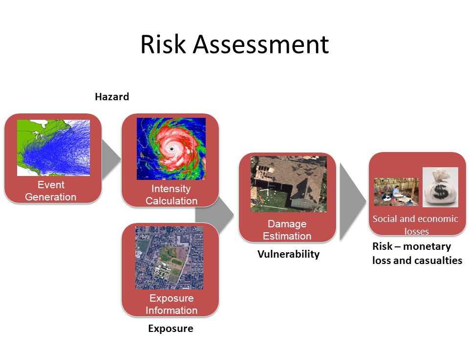 Risk Assessment Event Generation Exposure Information Damage Estimation Loss Calculation Intensity Calculation Social and economic losses Hazard Vulne