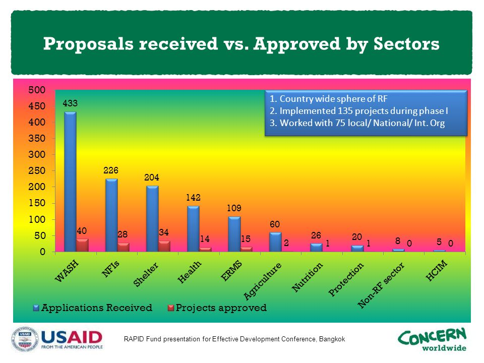 Proposals received vs. Approved by Sectors RAPID Fund presentation for Effective Development Conference, Bangkok