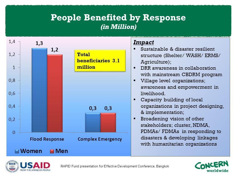 People Benefited by Response (in Million) RAPID Fund presentation for Effective Development Conference, Bangkok Impact  Sustainable & disaster resili