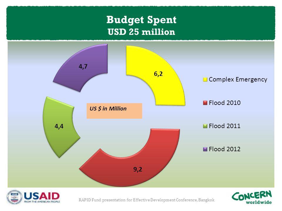 RAPID Fund presentation for Effective Development Conference, Bangkok Budget Spent USD 25 million