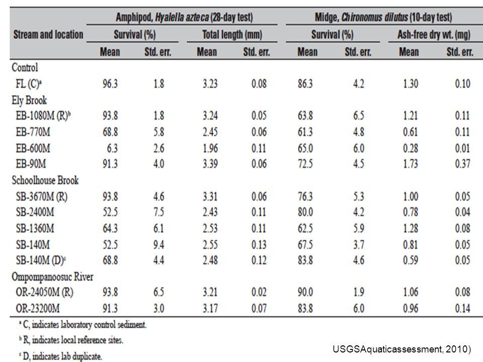 USGSAquaticassessment, 2010)