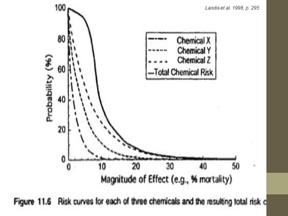 Landis et al. 1998, p. 295