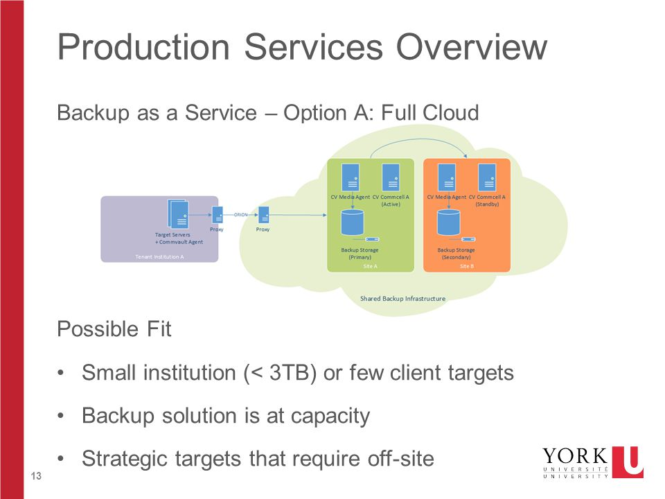 13 Production Services Overview Backup as a Service – Option A: Full Cloud Possible Fit Small institution (< 3TB) or few client targets Backup solutio