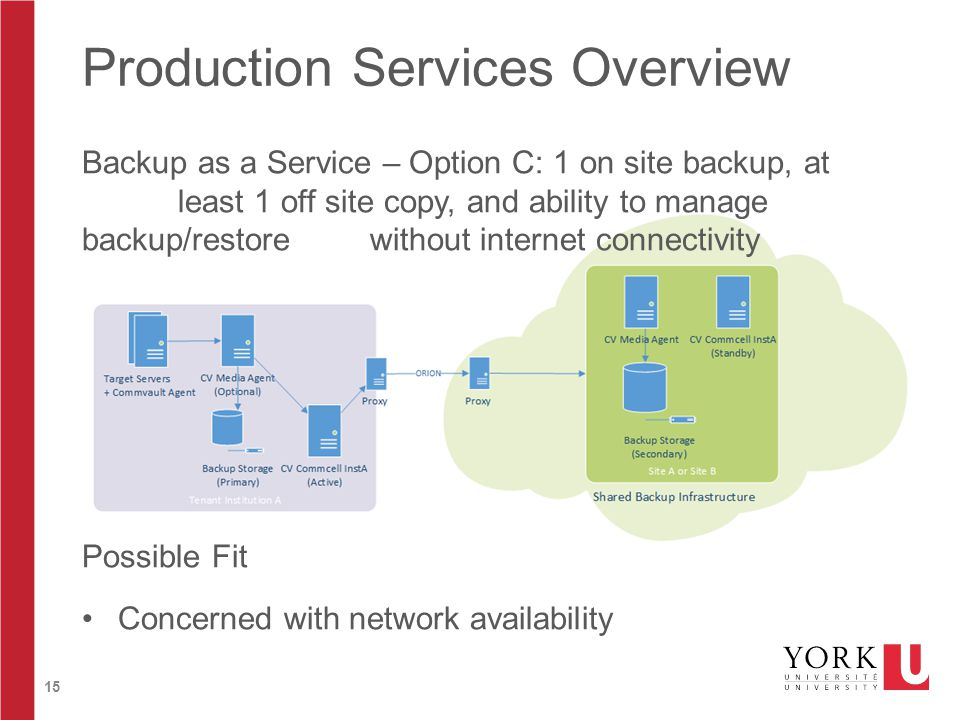 15 Production Services Overview Backup as a Service – Option C: 1 on site backup, at least 1 off site copy, and ability to manage backup/restore without internet connectivity Possible Fit Concerned with network availability