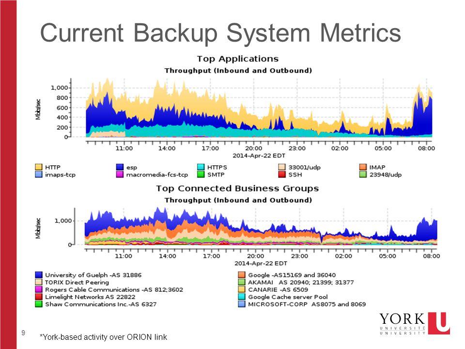 9 Current Backup System Metrics *York-based activity over ORION link