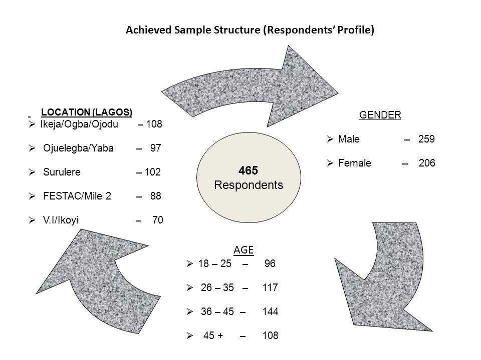 Achieved Sample Structure (Respondents' Profile) EDUC.